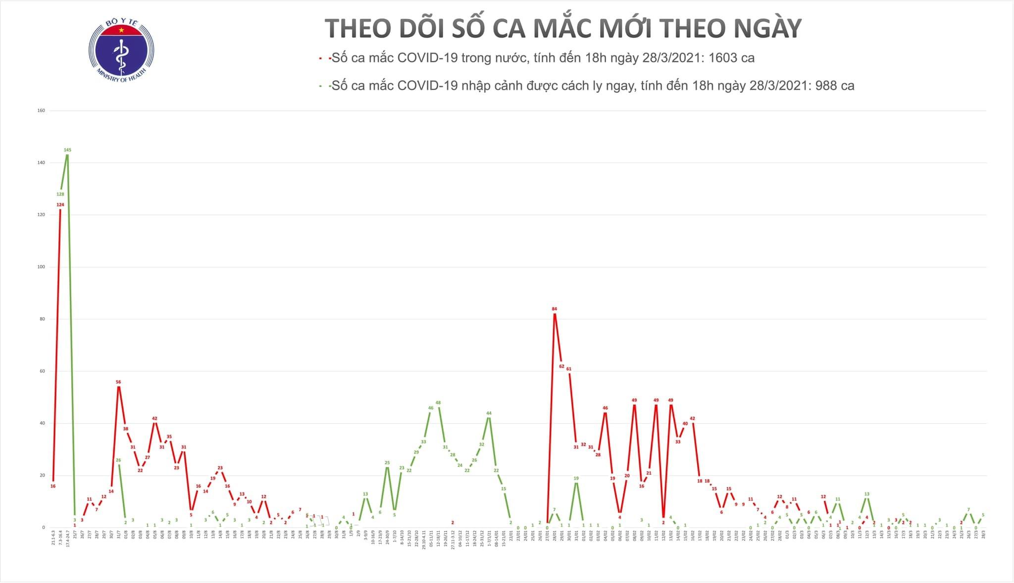 Việt Nam có thêm 3 người nhập cảnh mắc Covid-19