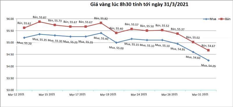 Giá vàng hôm nay 31/3: USD tăng vọt, vàng tụt giảm