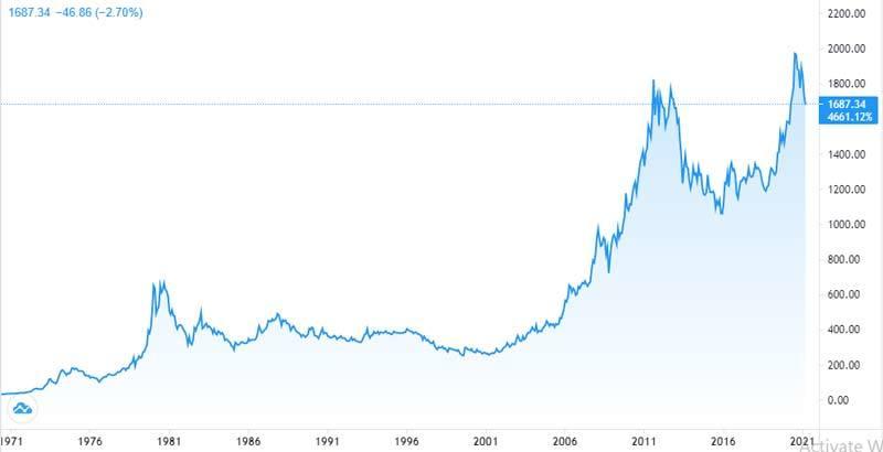 Trông chờ Joe Biden hành động: Vàng lao dốc, USD lên đỉnh