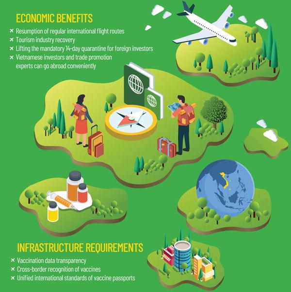 Economic recovery,vaccine visa