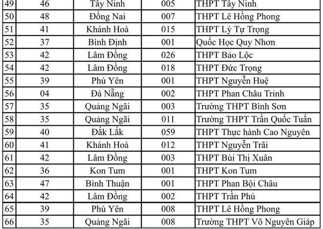 Danh sách 149 trường THPT được ưu tiên xét tuyển vào ĐH Quốc gia TP.HCM