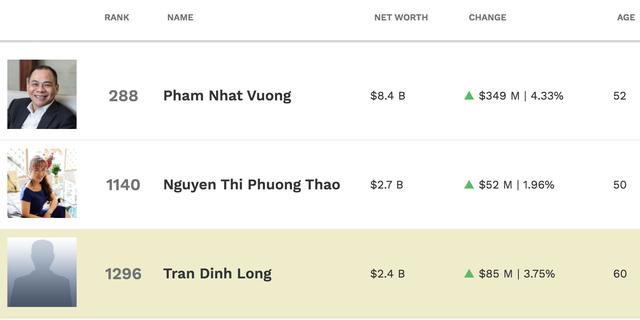 Trên đỉnh chứng khoán, tài sản 6 tỷ phú USD của Việt Nam tăng chóng mặt
