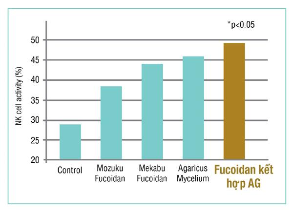 Fucoidan Mix AG - bí quyết hỗ trợ nâng cao sức đề kháng