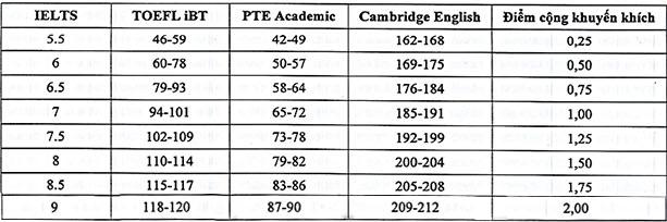 Bảng quy đổi điểm IELTS của các trường đại học phía Bắc