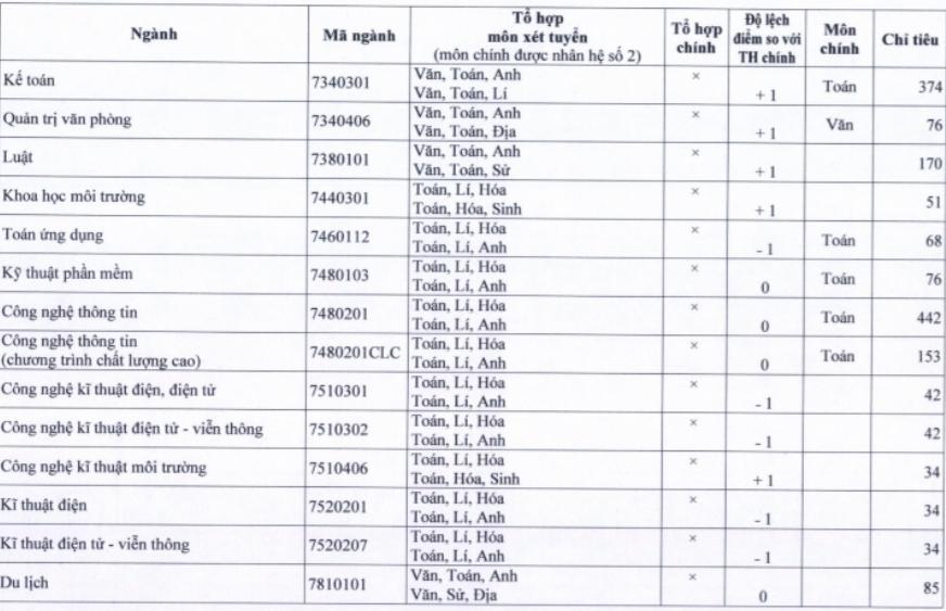 Trường ĐH Sài Gòn công bố phương thức xét tuyển 2021