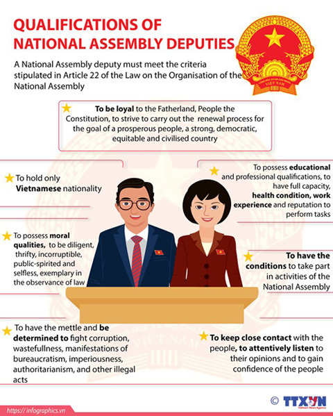 National Assembly - Highest organ of State power, highest representative body of the people