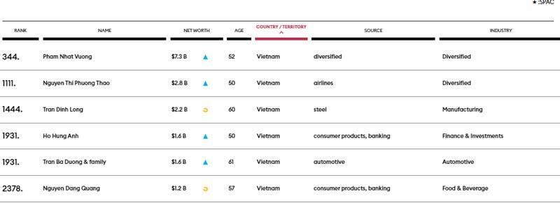 Lần đầu tiên Việt Nam có 6 tỷ phú USD trong danh sách toàn cầu