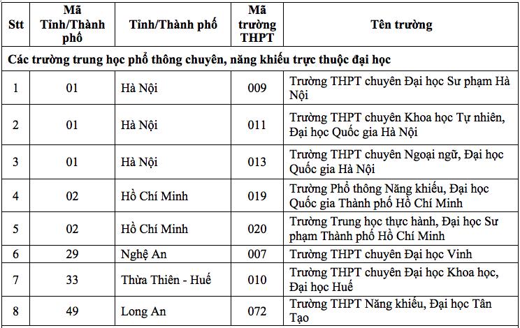 Học sinh 132 trường THPT được xét tuyển thẳng vào Trường ĐH Nha Trang