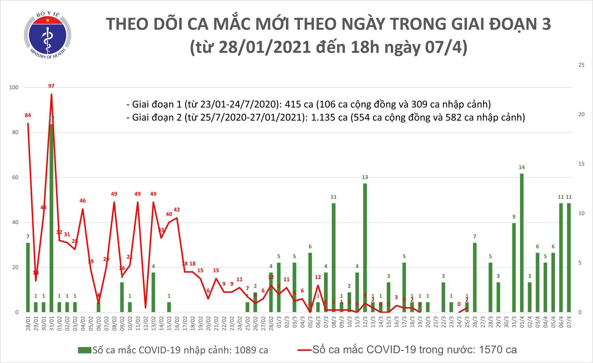 Việt Nam ghi nhận thêm 11 ca Covid-19