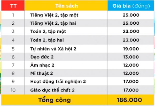 Cao nhất hơn 400 nghìn đồng một bộ SGK cho năm học mới