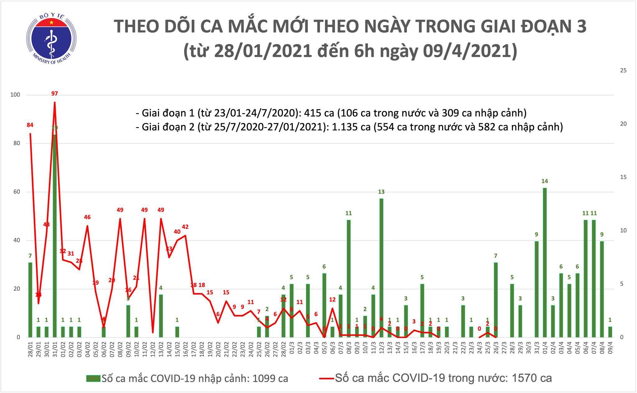Việt Nam thêm 1 ca Covid-19 mới, hơn 50 nghìn người đã được tiêm vắc xin Covid-19