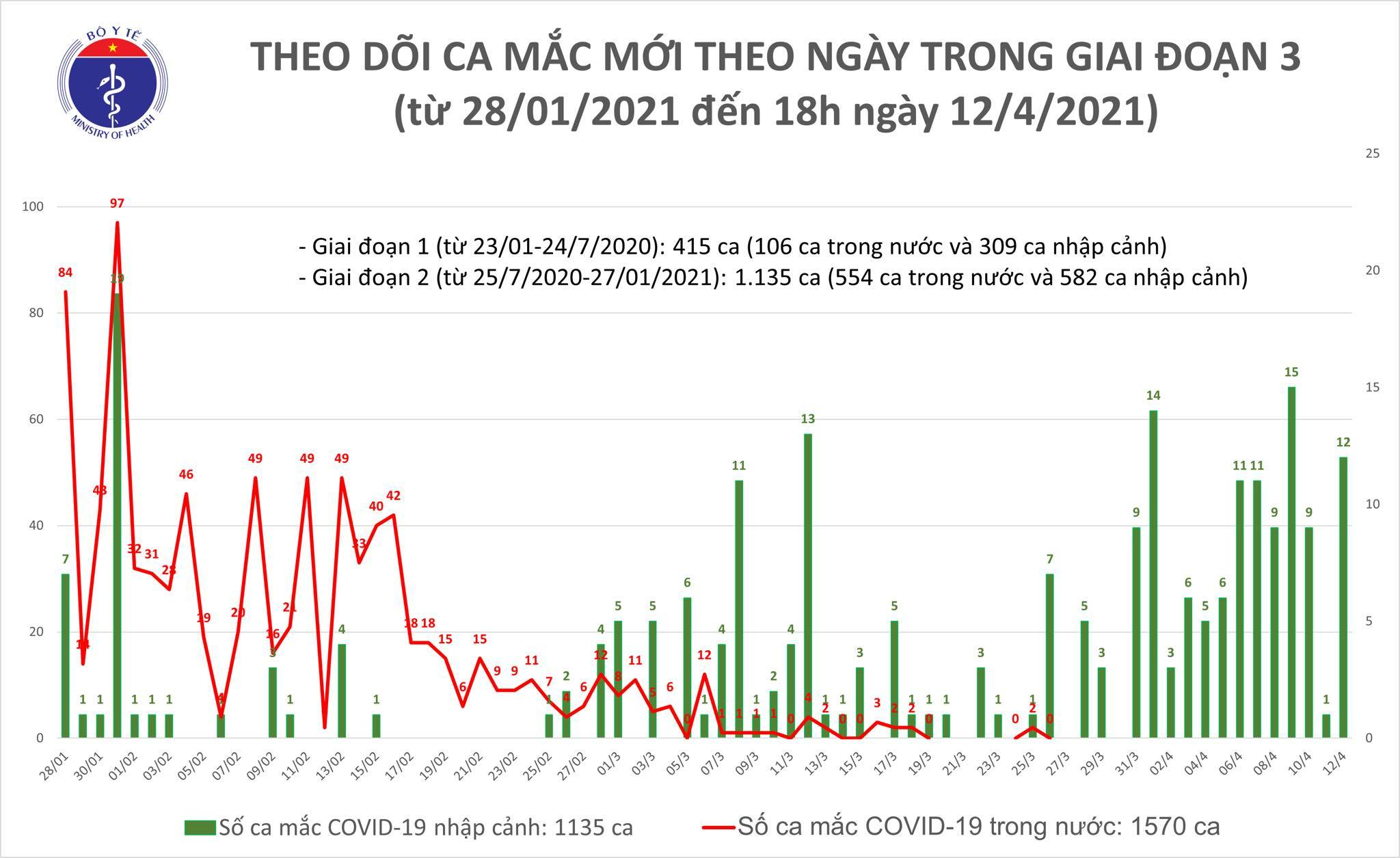 Việt Nam công bố thêm 9 ca mắc Covid-19