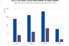 ACV thu 6,1 tỷ đồng lãi ngân hàng mỗi ngày