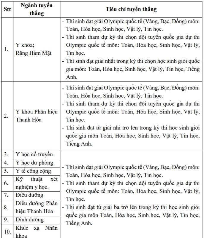 Điểm chuẩn Y Hà Nội thấp hơn với thí sinh đạt 6.5 IELTS