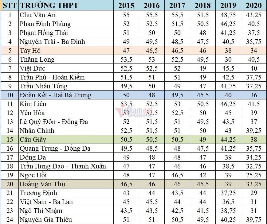 Biến động điểm chuẩn lớp 10 Hà Nội những năm gần đây