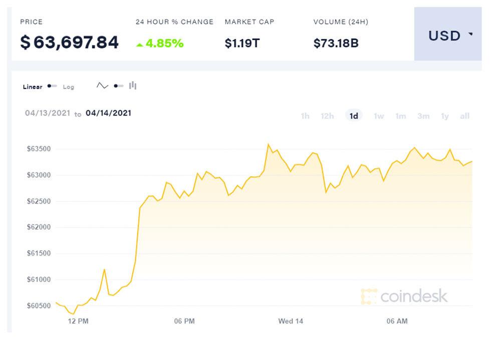 Bitcoin lập kỷ lục mới, chạm ngưỡng 64.000 USD