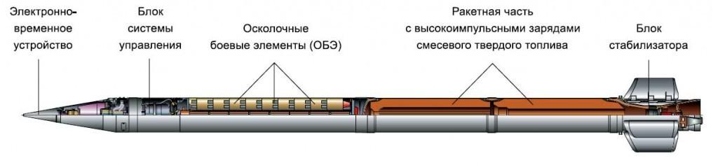 Uy lực pháo phản lực 'cuồng phong' của quân đội Nga