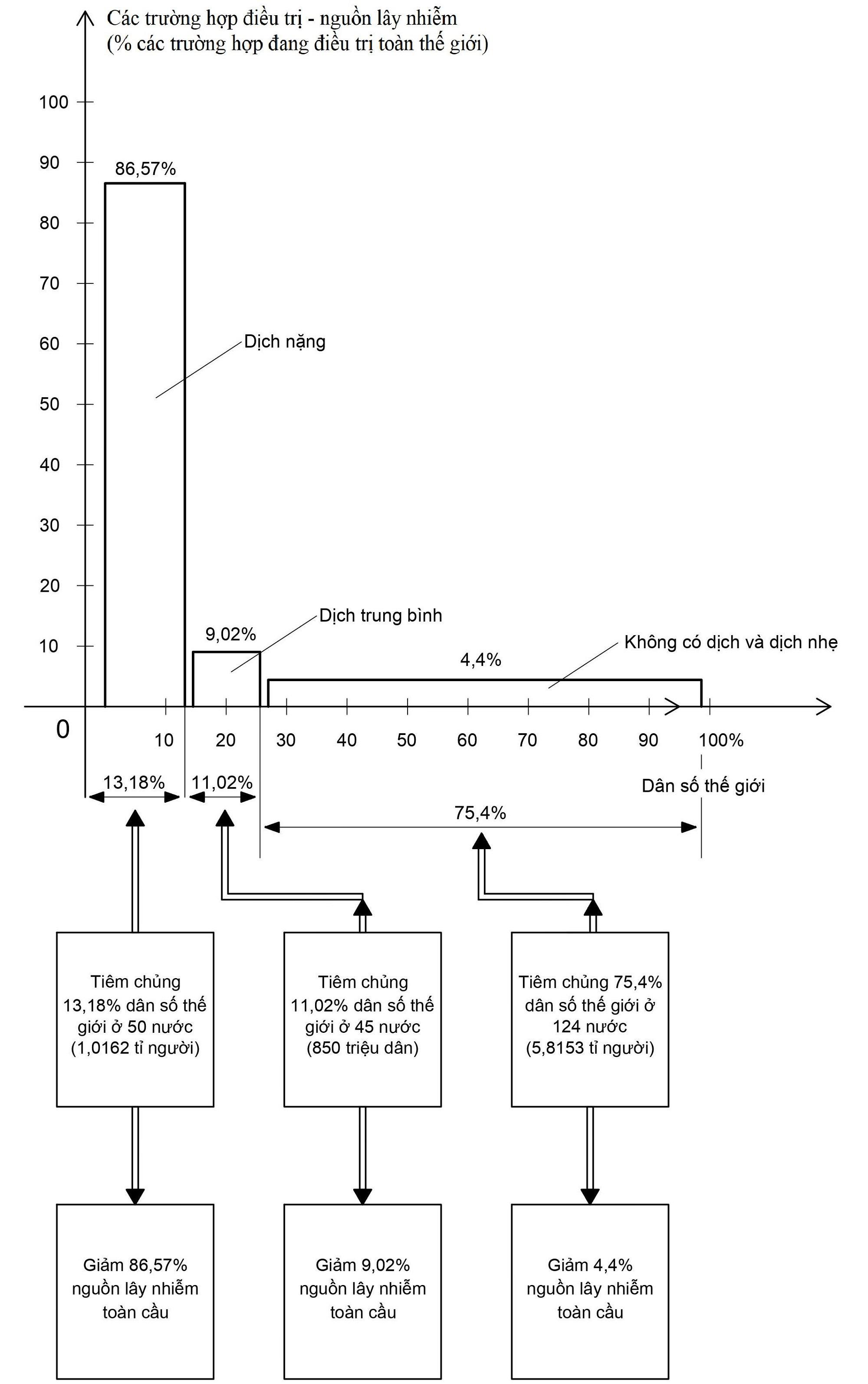 GS.TS Nguyễn Thiện Nhân đề xuất chiến lược 5 điểm cho tiêm chủng vắc xin Covid-19