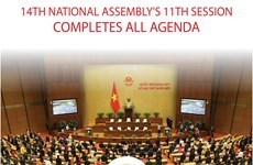 14th National Assembly's 11th session completes all agenda