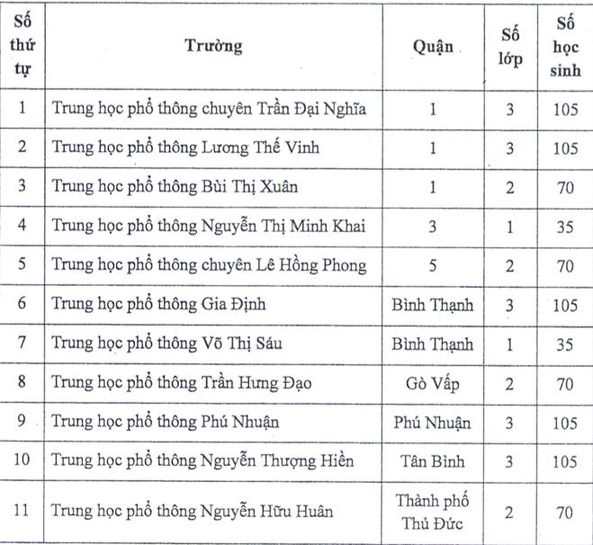 TP.HCM tuyển 980 chỉ tiêu lớp 10 chương trình tích hợp