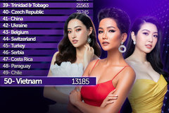 Vietnam ranks 50th on global beauty chart