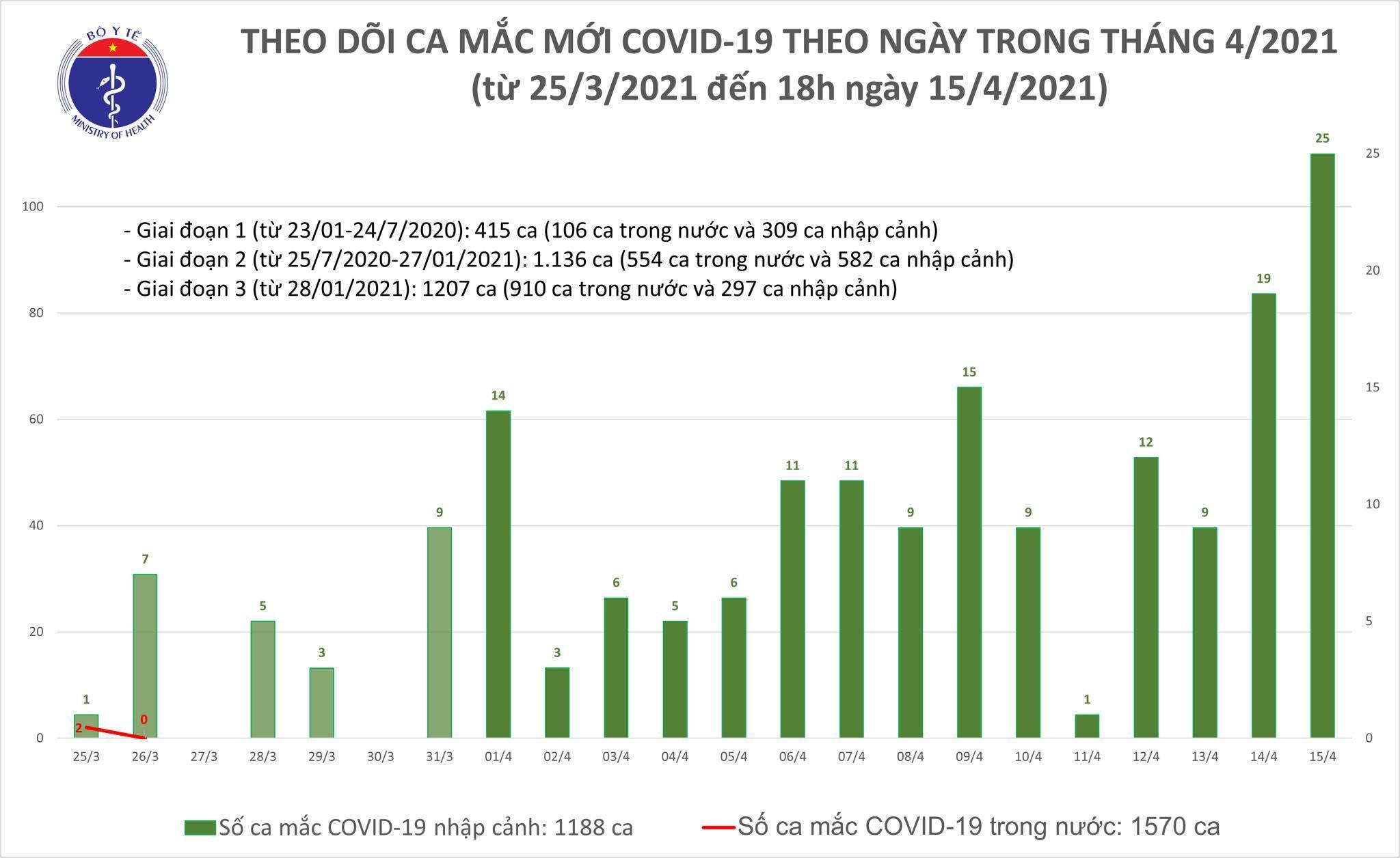Việt Nam ghi nhận 21 ca Covid-19, cao nhất gần 3 tháng