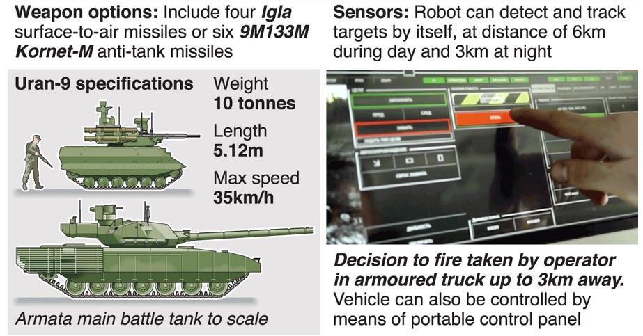 Uy lực 'người máy tự động hóa' của quân đội Nga