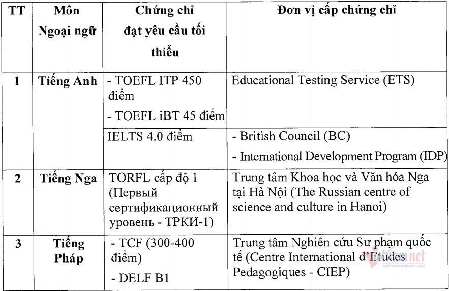 Số thí sinh được miễn thi tốt nghiệp Ngoại ngữ tăng vọt