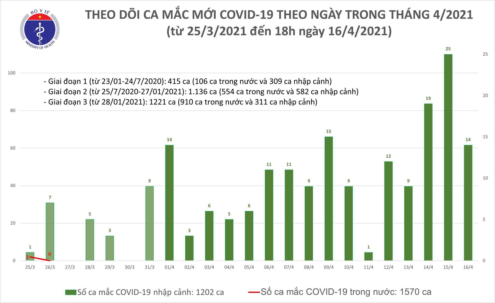 Việt Nam ghi nhận thêm 14 ca Covid-19 mới