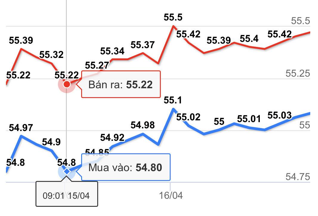 Giá vàng hôm nay 17/4: Tăng nhanh và chiếm đỉnh