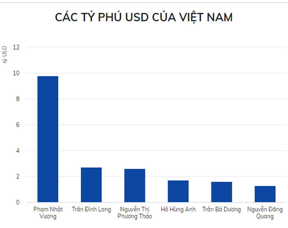 Vượt bà Phương Thảo, ông Trần Đình Long là người giàu thứ 2 Việt Nam
