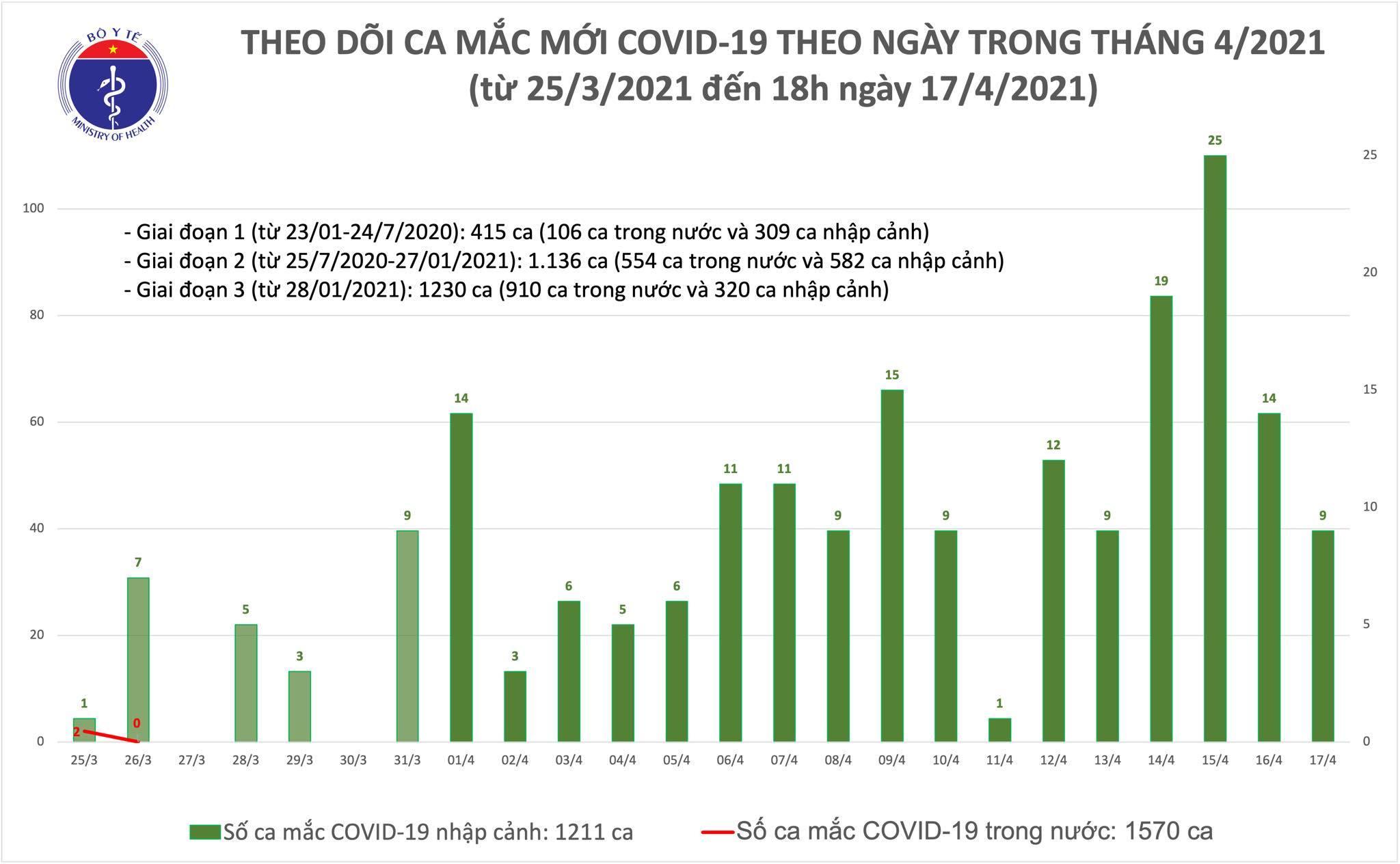 Công bố 8 ca Covid-19 mới, cả nước có 2.781 người mắc