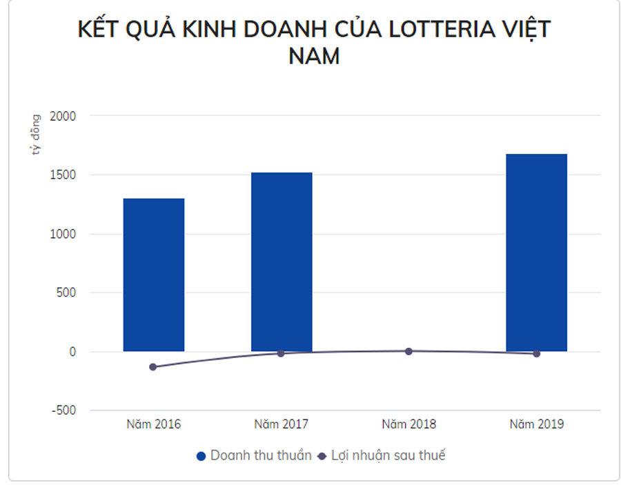 Lotteria kinh doanh ra sao tại Việt Nam trước tin sắp đóng cửa?