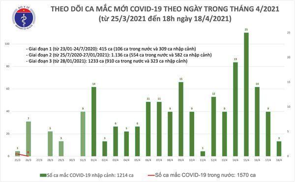 Việt Nam ghi nhận thêm 3 ca mắc Covid-19