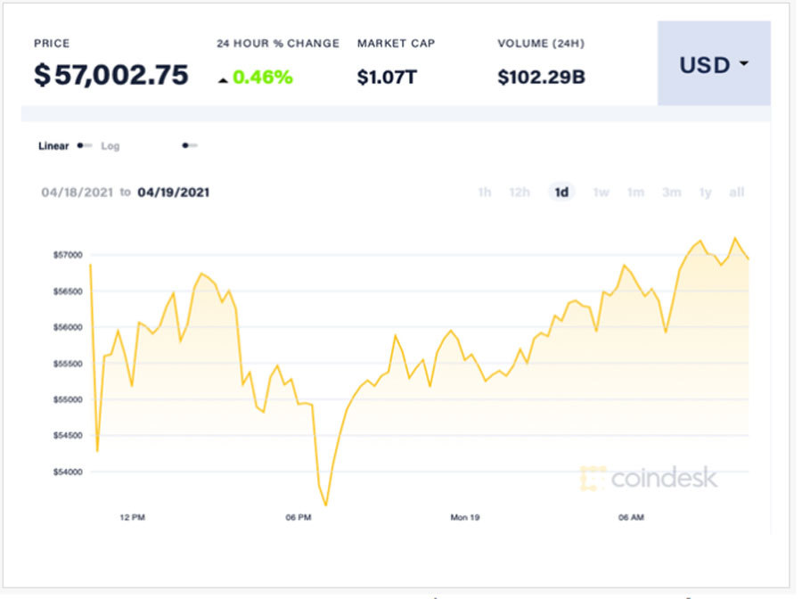 'Các nhà đầu tư Bitcoin phải trả giá vì quá lạc quan'