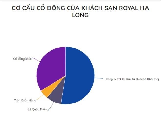 Casino lớn nhất Quảng Ninh liên tục thua lỗ