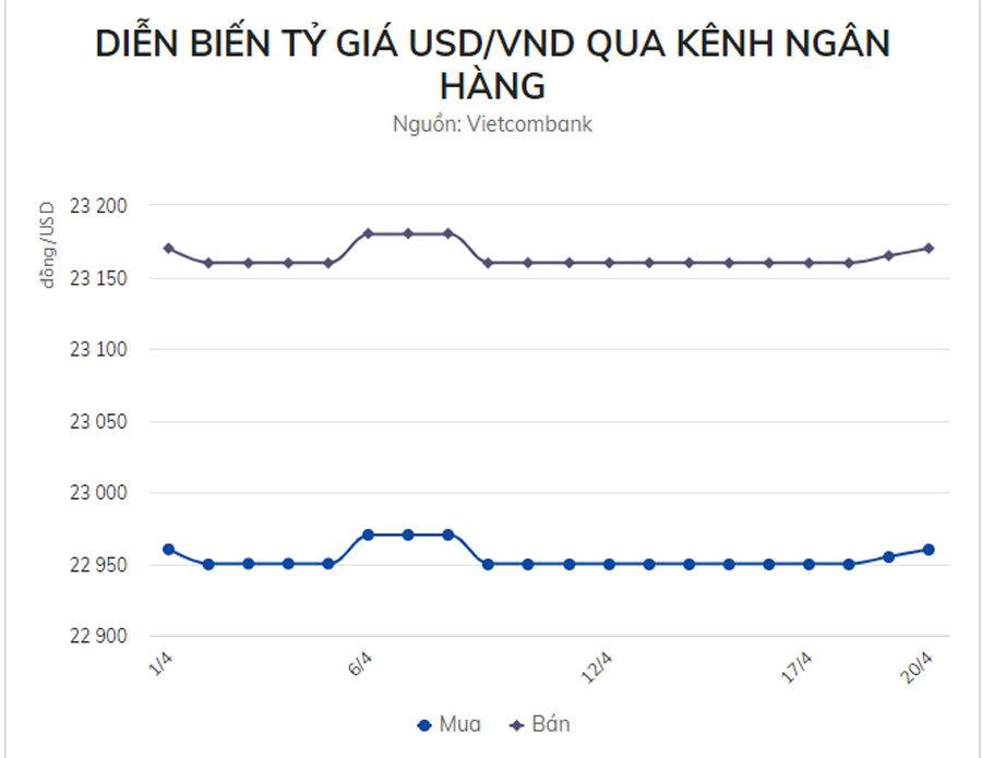 Giá USD 'chợ đen' giảm sâu