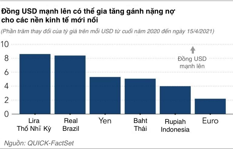 Đồng USD đang được định giá quá cao?