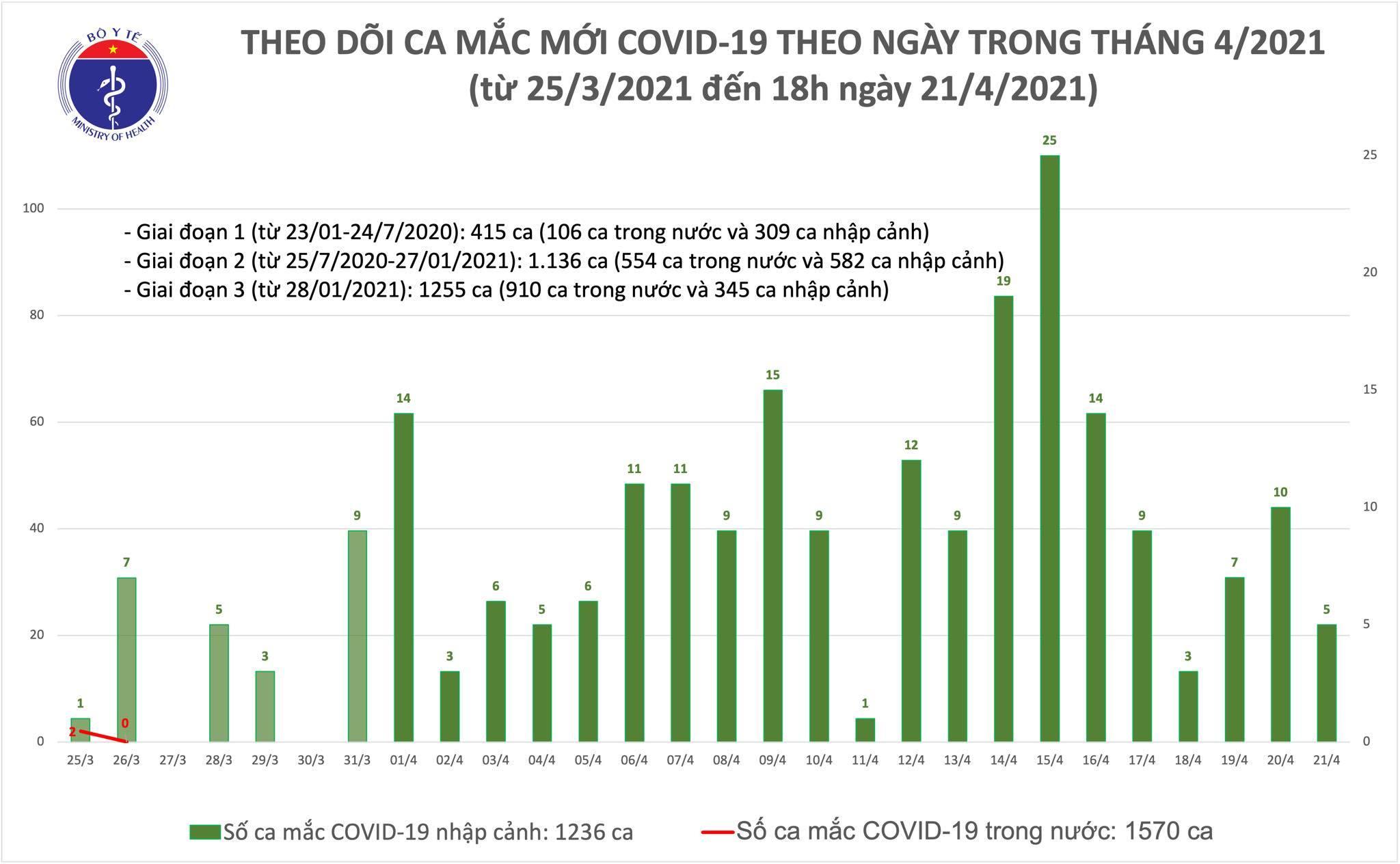 Chiều 21/4, Việt Nam ghi nhận thêm 5 ca Covid-19