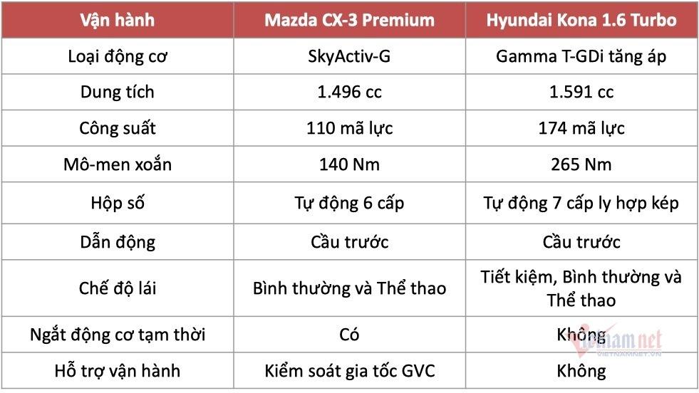 Hơn 700 triệu, chọn Mazda CX-3 Premium hay Hyundai Kona 1.6 Turbo?