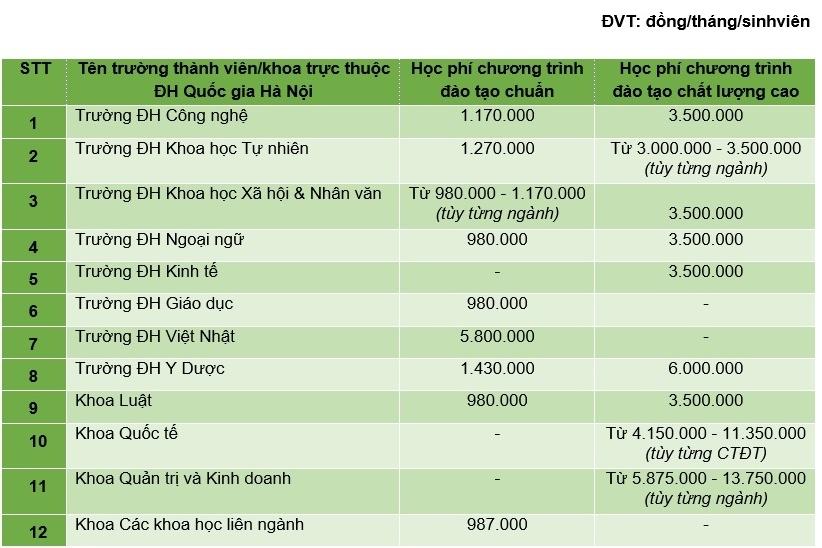 Học phí 12 trường, khoa thuộc ĐH Quốc gia Hà Nội: Từ 9,8 – 60 triệu/ năm