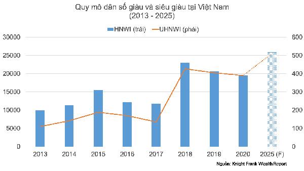 Giới nhà giàu Việt sẵn sàng chi triệu đô cho BĐS hàng hiệu