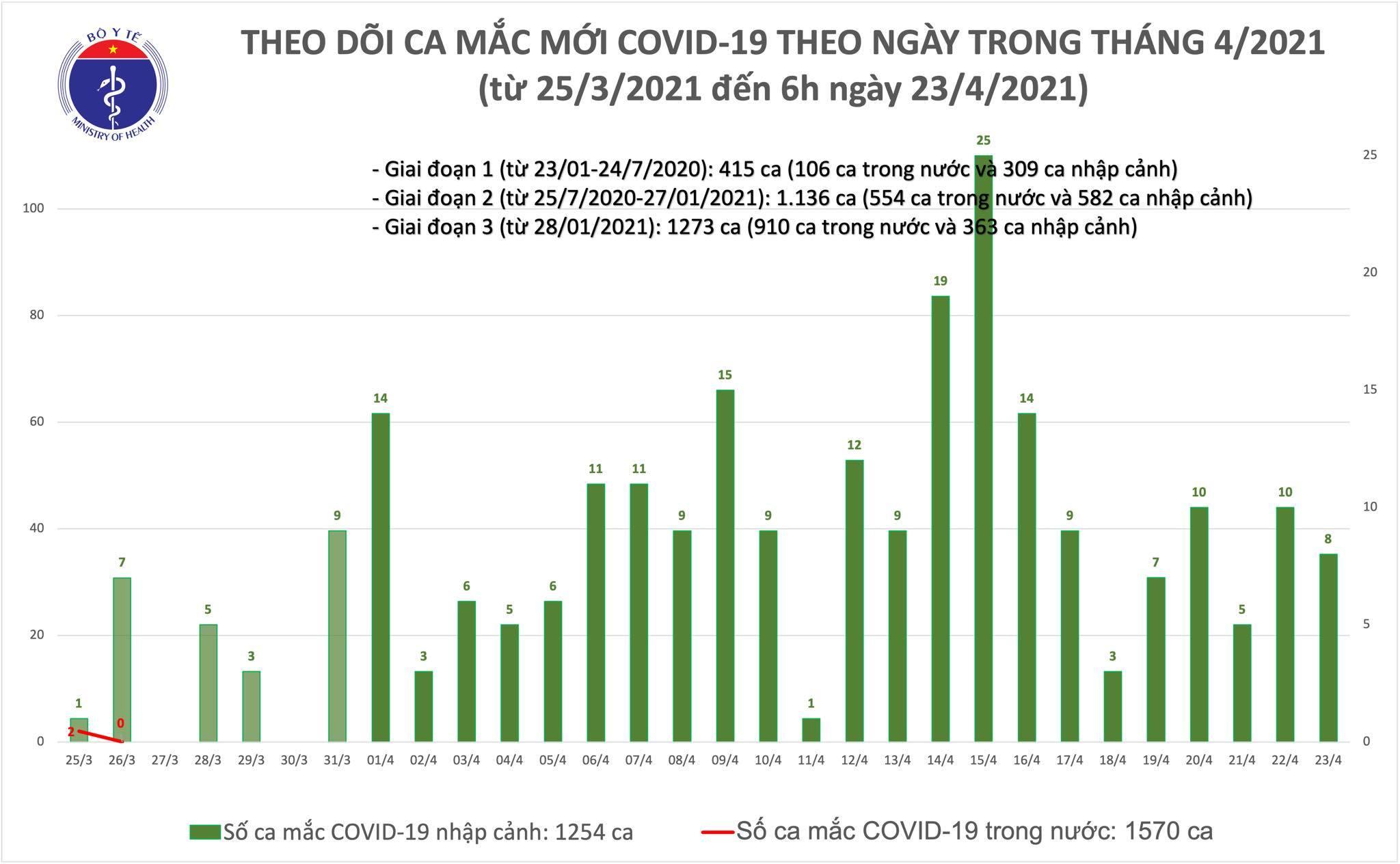 Việt Nam ghi nhận 8 ca Covid-19 mới