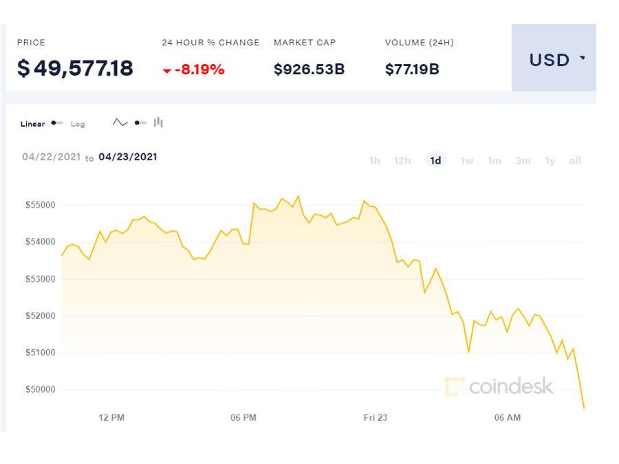 Bitcoin bất ngờ đổ dốc, tụt về dưới 50.000 USD