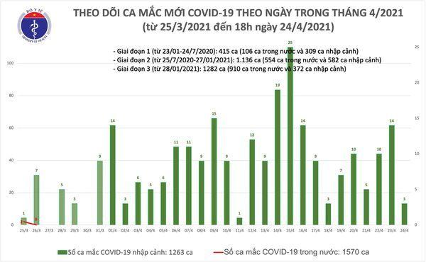 Đà Nẵng cách ly 1 ca Covid-19 xét nghiệm tới 4 lần