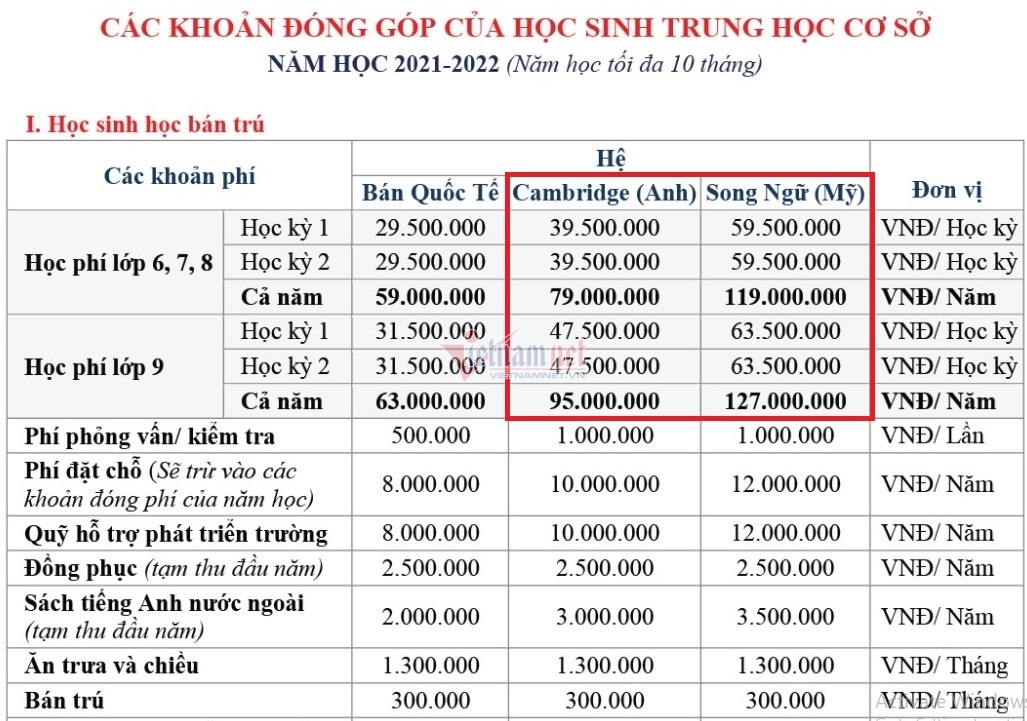Học phí chương trình song bằng một số trường học ở Hà Nội