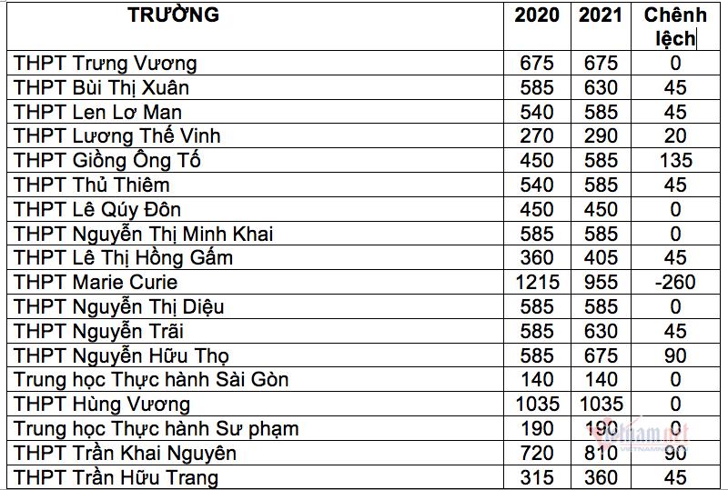 Nhiều trường ở TP.HCM tăng, giảm chỉ tiêu vào lớp 10 đột biến