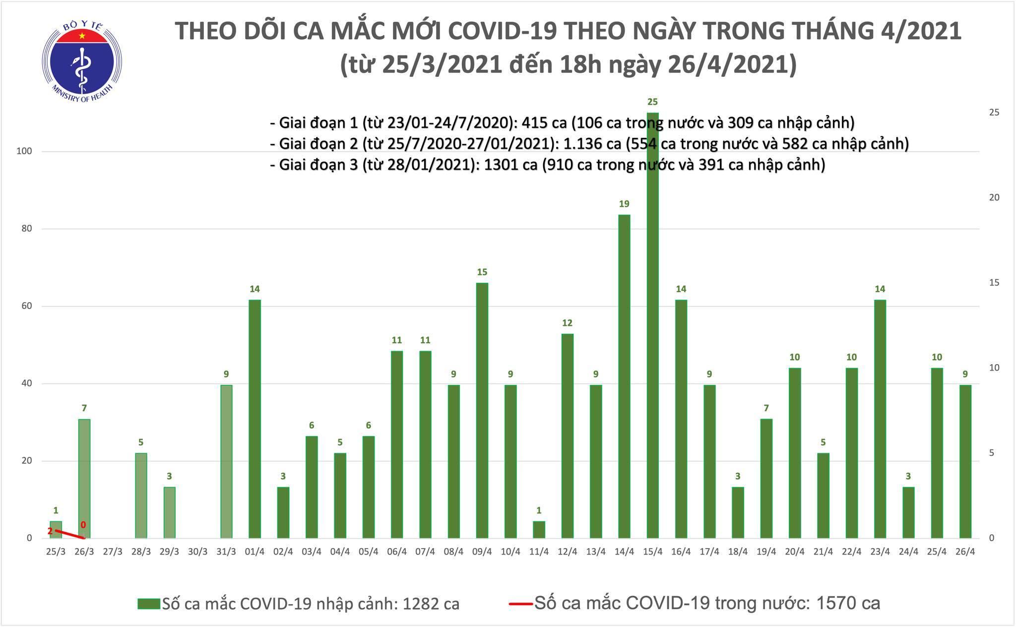 Thêm 6 ca mắc Covid-19, Việt Nam có 2.852 bệnh nhân
