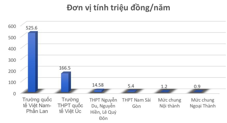 Học phí lớp 10 công lập ở TP.HCM cao nhất hơn 500 triệu/năm