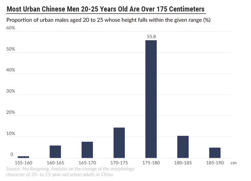 Đàn ông Trung Quốc bị ám ảnh về chuẩn chiều cao 1,8m